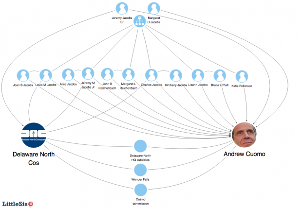The Jacobs family tree converges with the Cuomo re-election campaign.