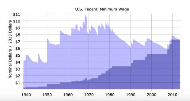 Minimum wage charted against inflation, from Wikimedia Commons.